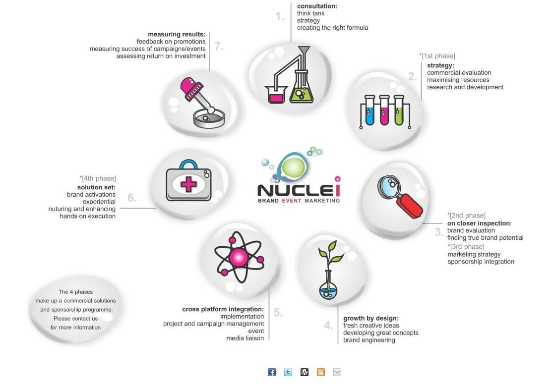 Nuclei Brand