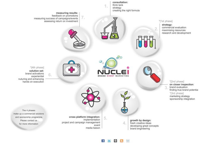 Nuclei Brand